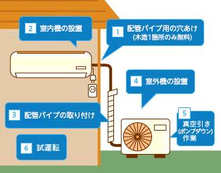エアコン取り付け工事手順のイラスト